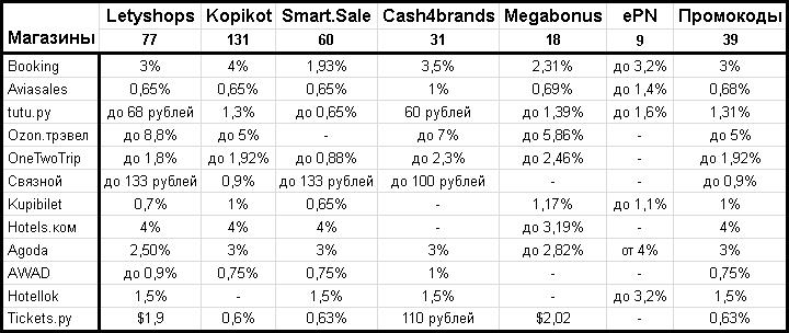 """Сравнение кэшбэк-сервисов по выгодности покупок в основных магазинах из категории """"Отели и авиабилеты"""""""