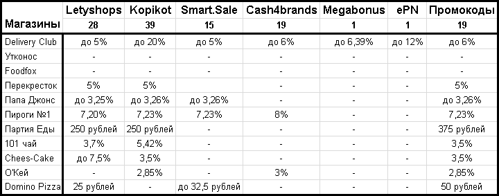 """Сравнение кэшбэк-сервисов по выгодности покупок в основных магазинах из категории """"Продукты и доставка еды"""""""