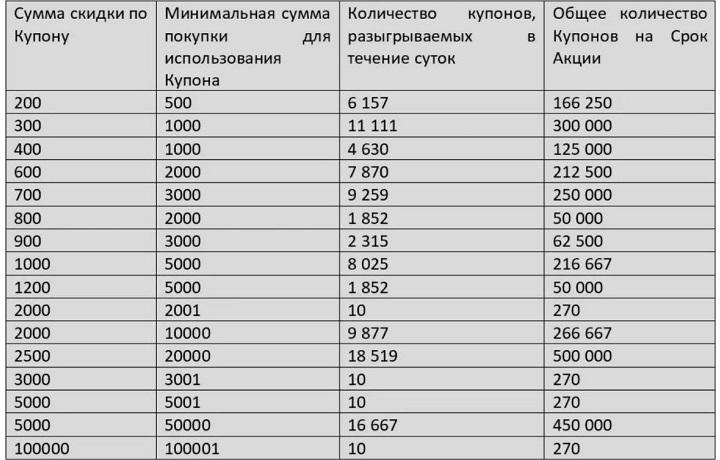 Ежедневная акция по раздаче купонов до 100000 рублей
