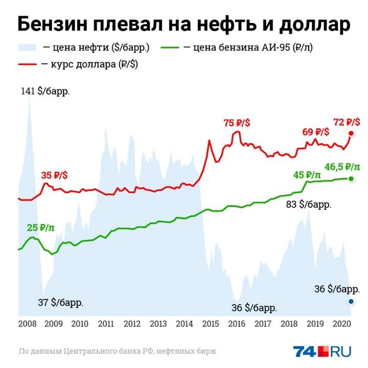 Бензин плевал на нефть