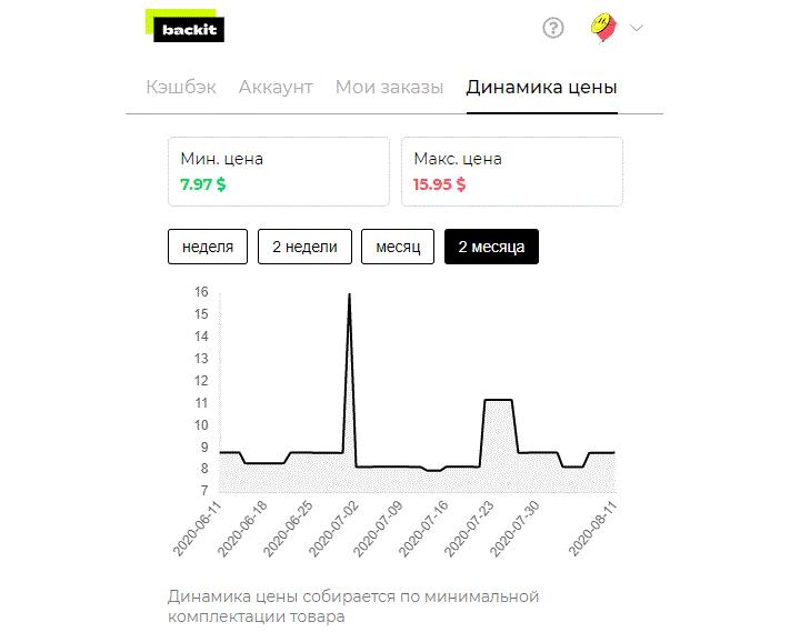 Как работает Динамика цен от кэшбэк-сервиса Backit