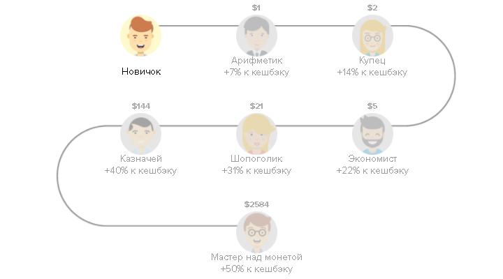 Программа лояльности Megabonus состоит из 7 уровней, максимальный из которых даёт +50% к базовому кэшбэку