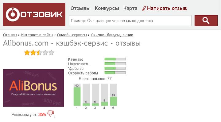 Рейтинг Megabonus на Otzovik искусственно занижен конкурентами