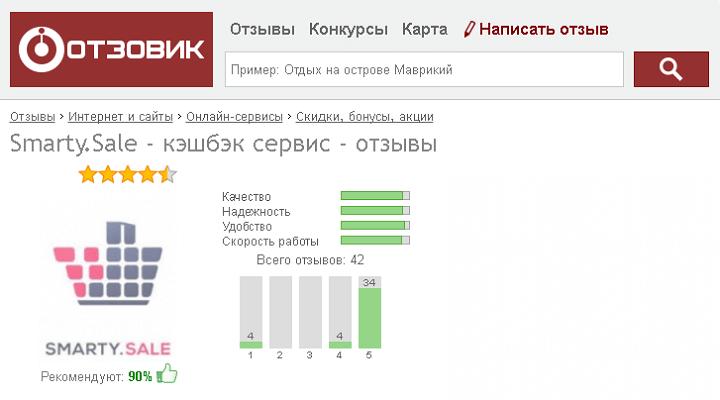 На сайте отзывов Otzovik у Smarty.Sale средняя оценка 4,52