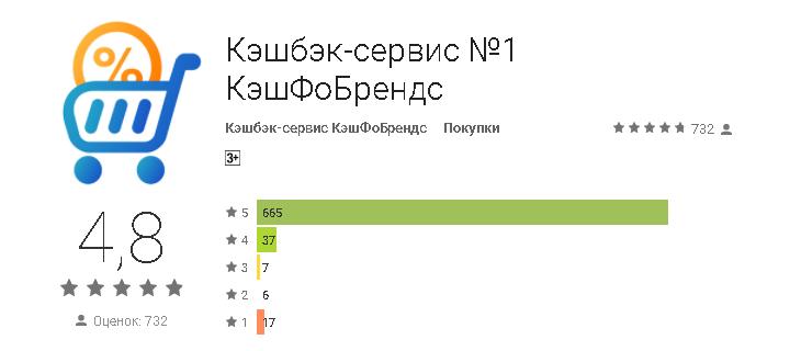 Мобильное приложение Cash4brands в Google оценили 732 человека, средняя оценка - 4,8