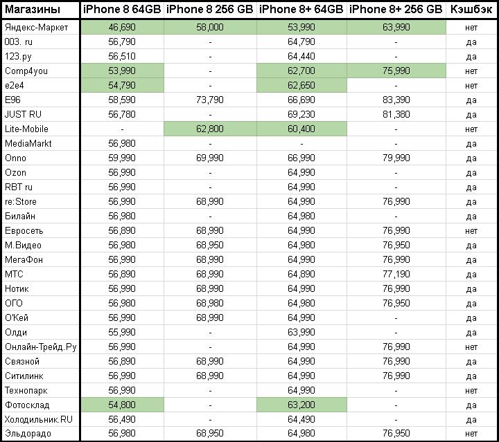 """Сравнительная таблица с ценами на iPhone 8 и iPhone 8 Plus в 28 интернет-магазинах и """"Яндекс-Маркете""""."""