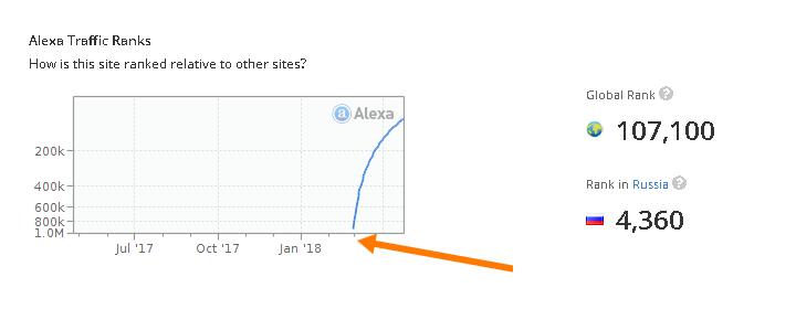 Сервис статистики Alexa также зафиксировала первый трафик на сайт Switips лишь в феврале этого года