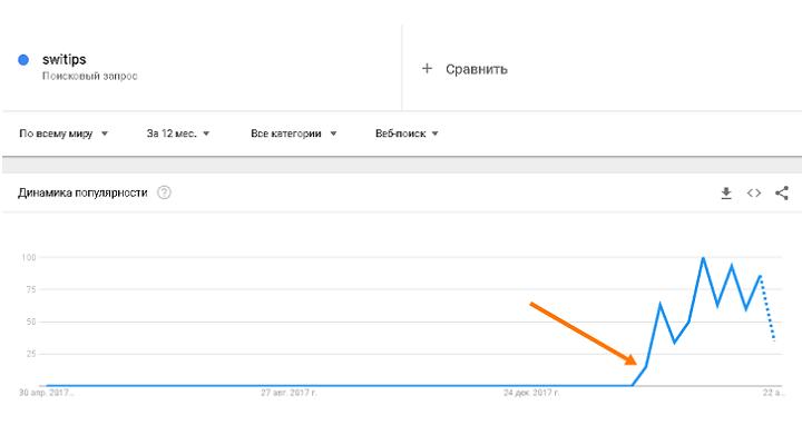 Первое упоминание о Switips в Google.trends было всего 2 месяца назад - в период с 18 по 24 февраля