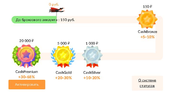 Программа лояльности Cash4brands состоит из 4 уровней, максимальный из которых даёт +68% к кэшбэку по AliExpress и +30% по всем остальным магазинам. Но получить этот уровень практически нереально